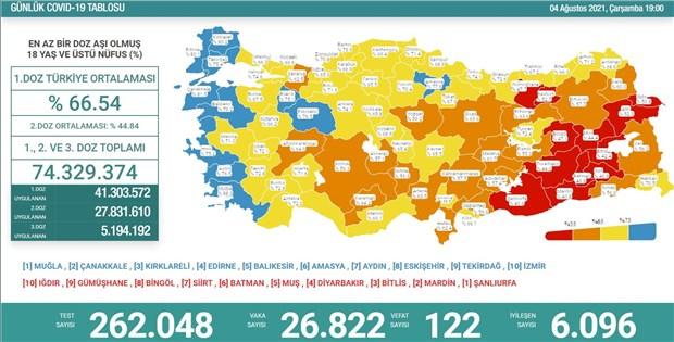 turkiye-de-koronavirus-26-bin-822-yeni-vaka-122-can-kaybi-906467-1.