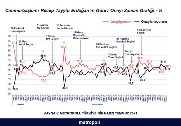ankette-carpici-sonuc-akp-secmeninde-erdogan-rahatsizligi-artiyor-908209-1.