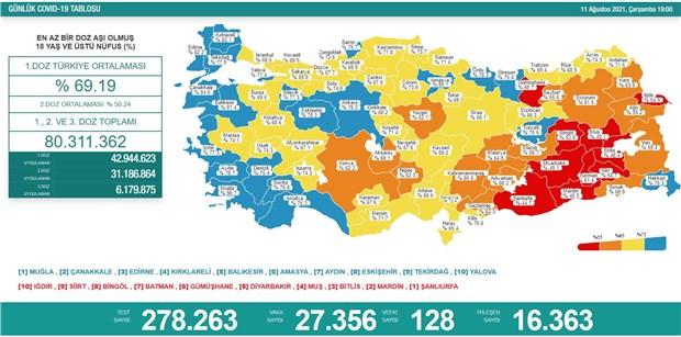 turkiye-de-gunluk-vaka-sayisi-27-bini-asti-909210-1.
