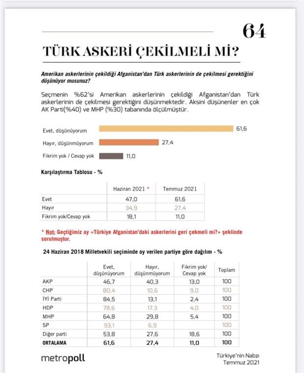 anket-yuzde-61-turkiye-nin-afganistan-dan-cekilmesi-gerektigini-dusunuyor-909588-1.