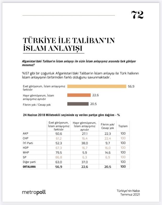 anket-yuzde-61-turkiye-nin-afganistan-dan-cekilmesi-gerektigini-dusunuyor-909589-1.