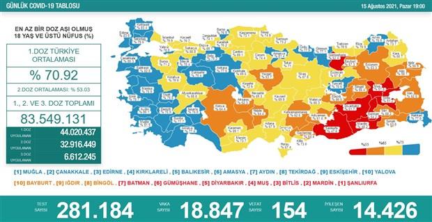 turkiye-de-koronavirus-154-can-kaybi-18-bin-847-yeni-vaka-910601-1.