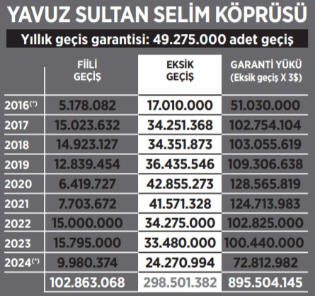 yavuz-sultan-selim-in-garanti-yuku-2-6-milyar-911090-1.