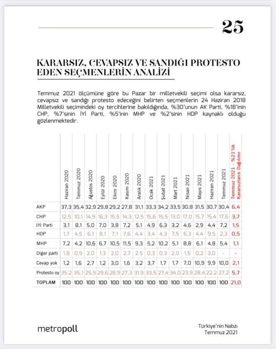 metropoll-anketi-kararsiz-ve-sandigi-protesto-eden-secmenlerin-yuzde-30-u-akp-kaynakli-913135-1.