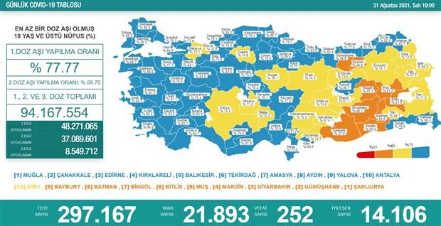 turkiye-de-koronavirus-son-24-saatte-21-bin-893-vaka-252-can-kaybi-916505-1.