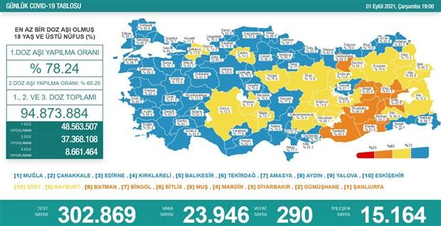 koronavirus-turkiye-de-gunluk-can-kaybi-300-e-dayandi-916881-1.