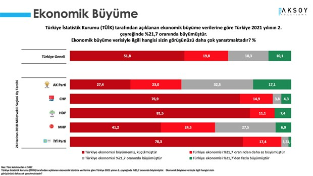 anket-sonucu-tuik-in-buyume-verileri-iktidar-secmenine-de-inandirici-gelmedi-917916-1.