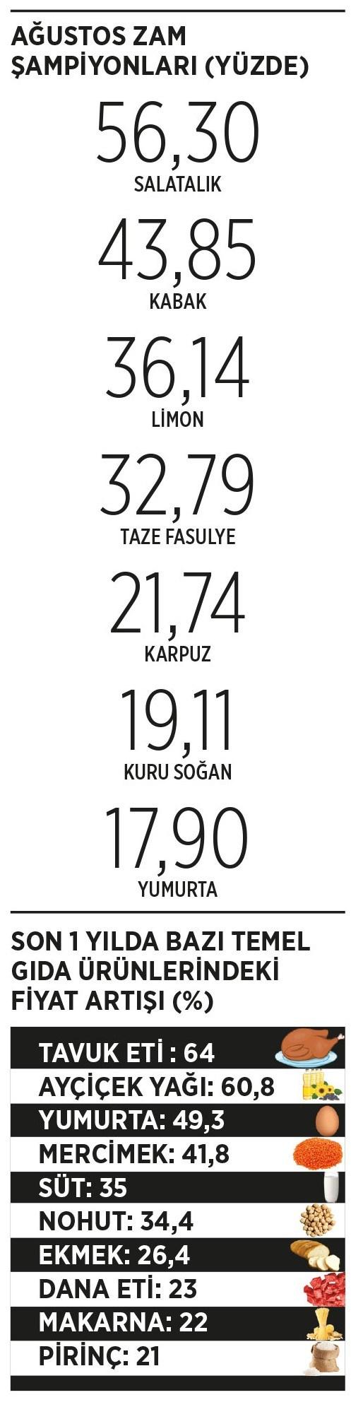 enflasyon-son-28-ayin-zirvesinde-yoksullasma-seyri-917763-1.