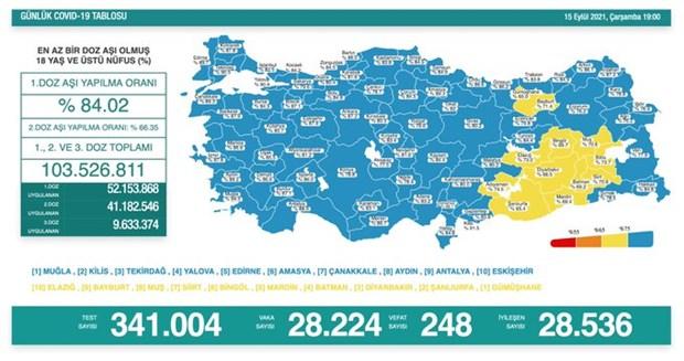 son-24-saatte-248-kisi-daha-koronavirus-nedeniyle-yasamini-yitirdi-921905-1.
