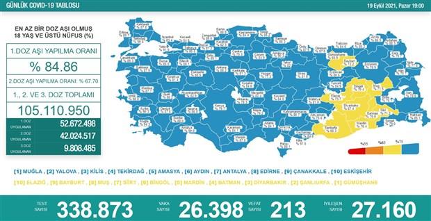 turkiye-de-koronavirus-son-24-saatte-26-bin-398-yeni-vaka-923268-1.