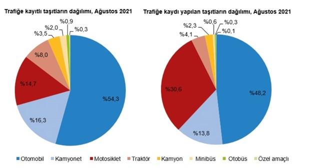 agustos-ayinda-trafige-kaydi-yapilan-tasit-sayisi-yuzde-18-azaldi-924238-1.