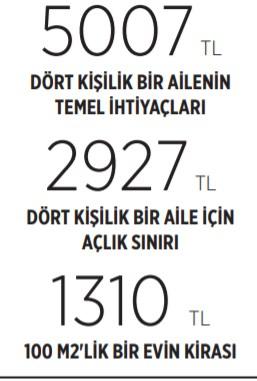 asgari-ucret-asgari-yasama-yetmiyor-925567-1.