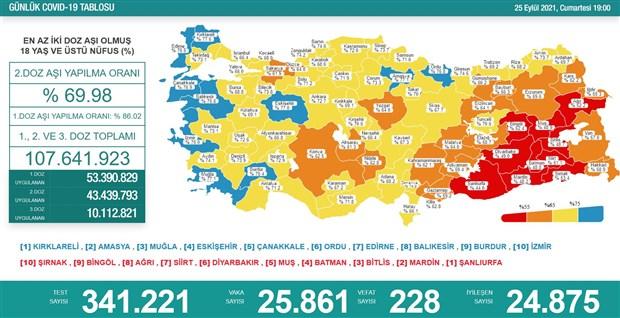 turkiye-de-koronavirus-24-saatte-228-can-kaybi-925832-1.