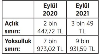 asgari-yasam-maliyeti-3-bin-709-tl-926294-1.