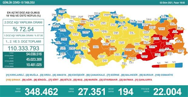 turkiye-de-koronavirus-son-24-saatte-194-can-kaybi-928223-1.