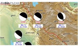 Halepçe depremi, ülkemiz için ne ifade ediyor?