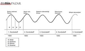 Kondratiev dalgaları ve endüstri 4.0