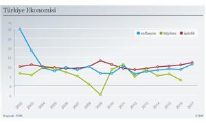 Ekonomistler karamsar: İşsizlik son 7 yılın, enflasyon son 8 buçuk yılın zirvesinde