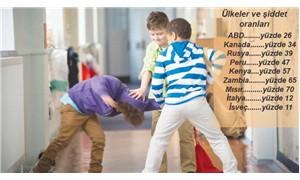 İki öğrenciden birine okulda akran şiddeti