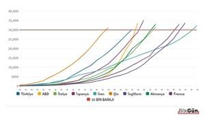 İlk 100 vakadan sonra 30 bin sınırını hangi ülke, kaç günde geçti?