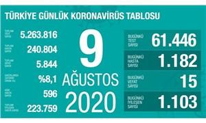 Koronavirüs salgınında günlük vaka sayısı yine binin üzerinde