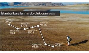Su kıtlığı yeniden baş gösterebilir